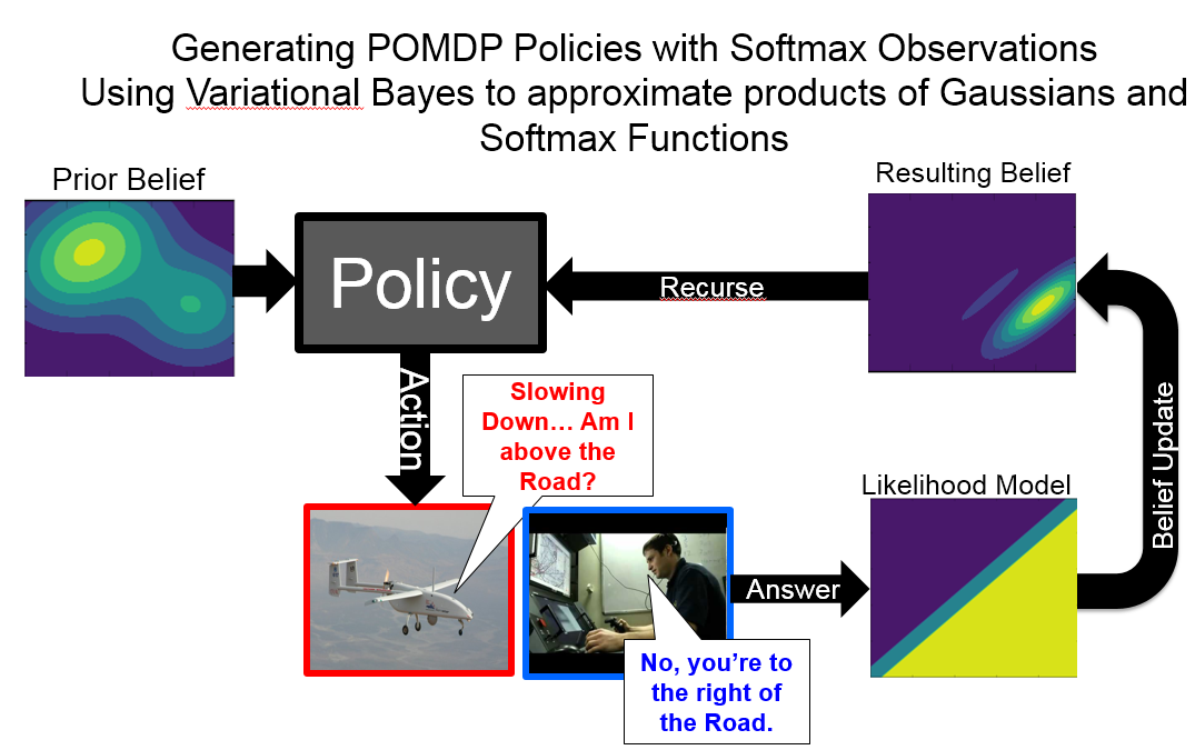Closed-Loop Bayesian Semantic Data Fusion for Collaborative Human-Autonomy Target Search